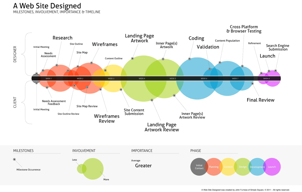 """""""A website designed"""" da John Furness di Simple Square - 2011"""